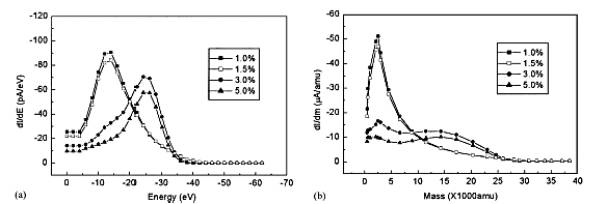 Design and Construction of a Microwave Plasma Ion Source