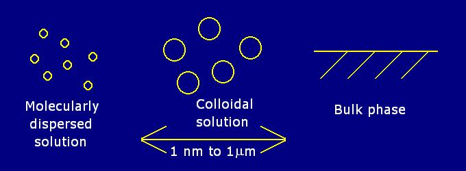 Colloid mixture