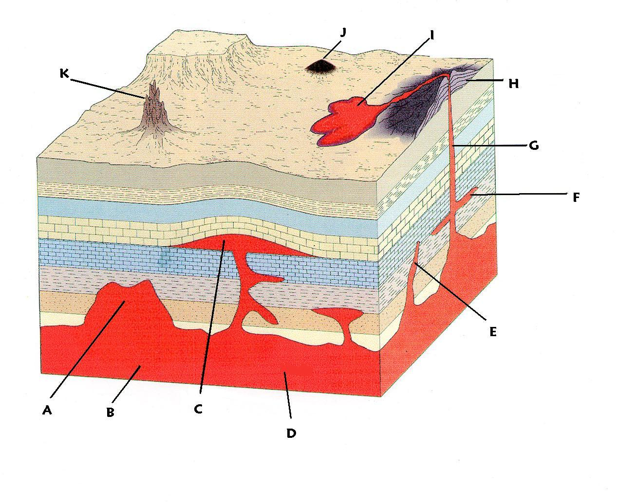 igneous intrusion diagram how are igneous rocks formed diagram