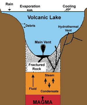 Causes Of Lake Overturn. Diagram Of A Volcanic Lake. GM. Magmatic Eruption Diagram At Scoala.co